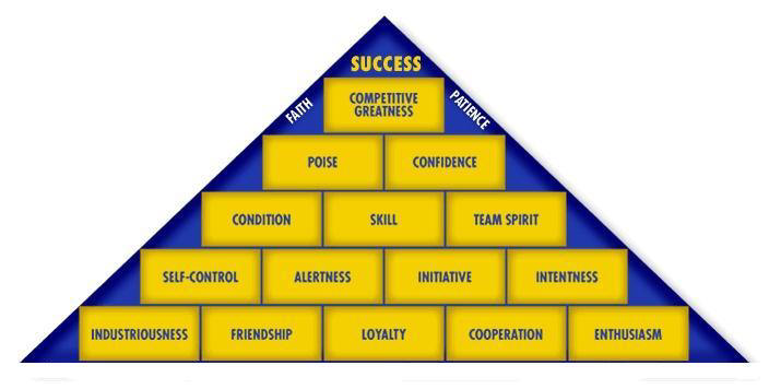 photograph relating to John Wooden Pyramid of Success Printable referred to as Squint Developments: John Picket Pyramid Of Achievement Visuals